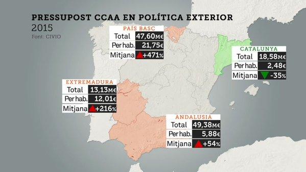El CCN considera demagógicas las declaraciones de la Sra. Arrimadas sobre el gasto de la Generalitat en acción exterior